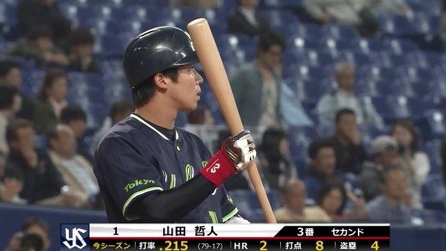 【悲報】山田哲人さん打率.214・・・・・・
