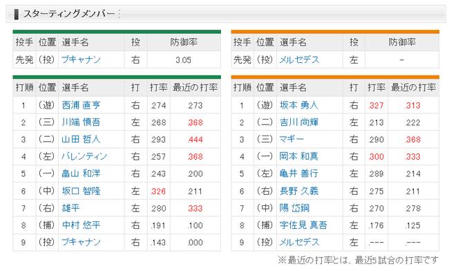【ヤクルト対巨人13回戦】9(投)メルセデス