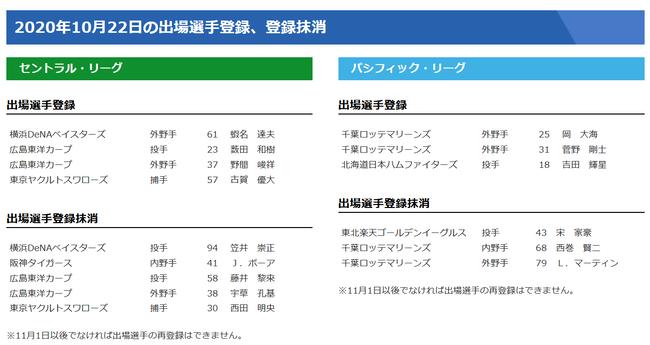【10/22公示】阪神・ボーア、ロッテ・マーティンらが抹消 DeNA・蝦名、広島・野間らが一軍登録