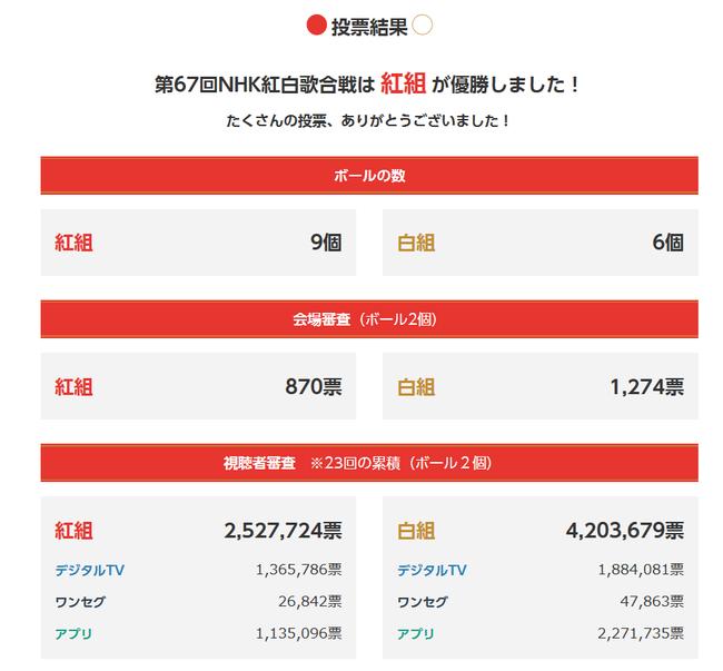 投票結果|第67回NHK紅白歌合戦