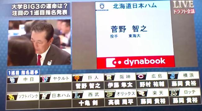 日本ハム「ここで菅野1位指名したらどうな反応なるんやろ・・・」