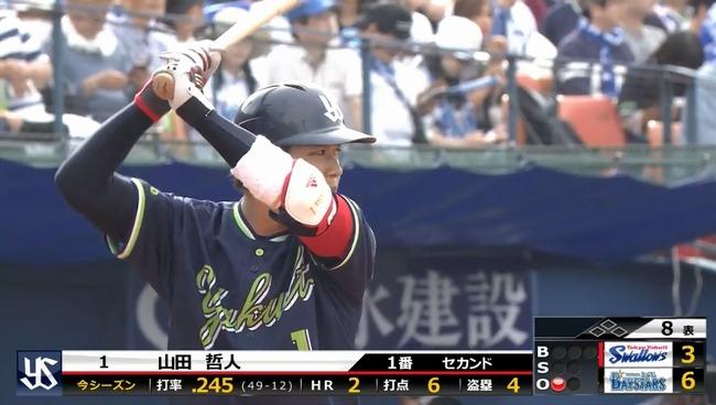 山田哲人 打率.240 2本塁打 出塁率.397 OPS.857