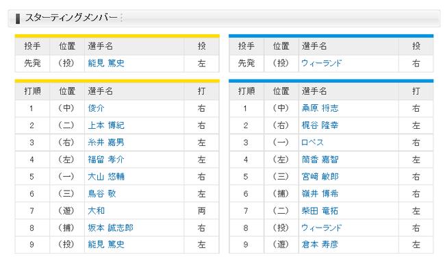 【セCS1st第3戦】阪神・能見、DeNA・ウィーランドが先発 阪神スタメンマスクは坂本