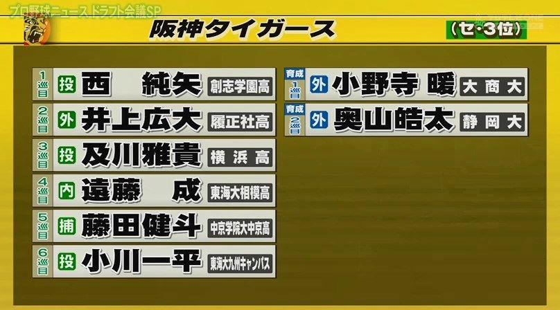 ドラフト 2019 阪神