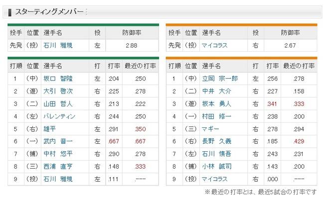 【巨人対ヤクルト3回戦】巨人、長野が6番ライトでスタメン!