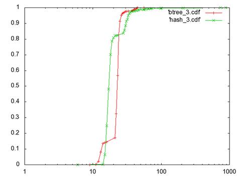 cdf_hash_and_btree_1000