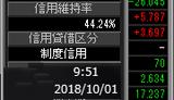 1001信用維持率