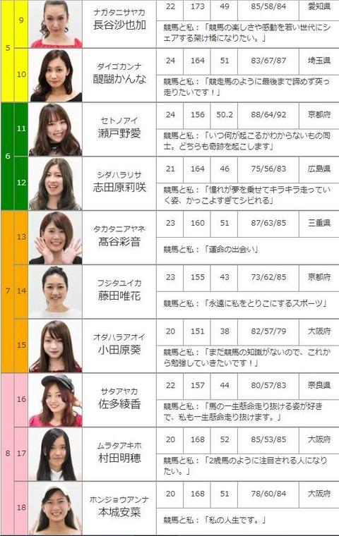 うまんちゅ女子投票2