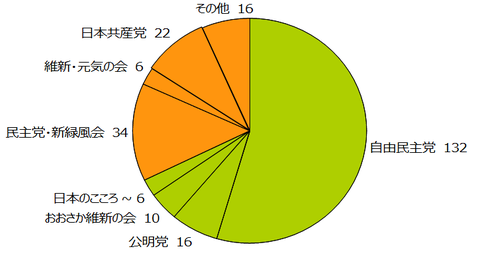 参議院勢力円グラフシミュレーション