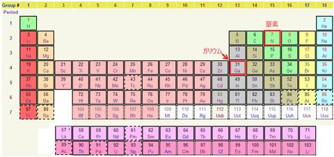 元素周期表-窒素とガリウム