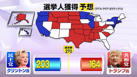アメリカ大統領選挙2016-選挙人獲得予想
