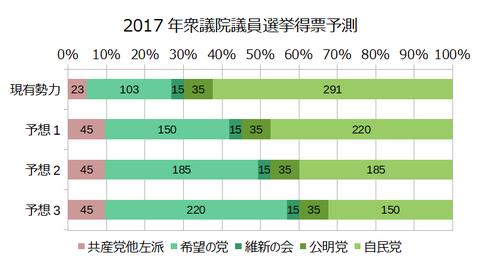 2017年衆議院議員選挙得票予測