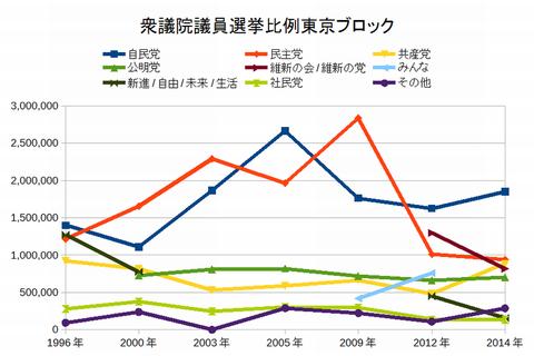 衆議院議員選挙比例東京ブロック