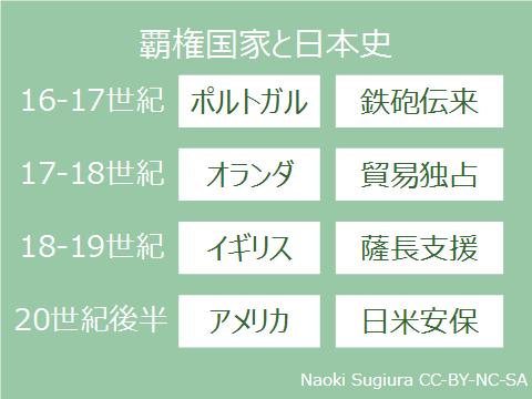 覇権国家と日本史