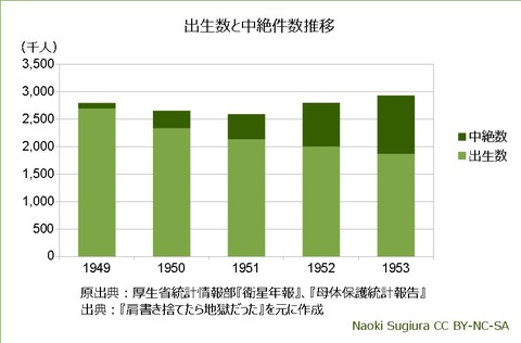 出生数と中絶件数推移