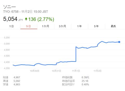 ソニー株価 - Google 検索