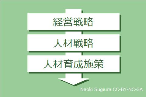 経営戦略・人材戦略・人材育成施策