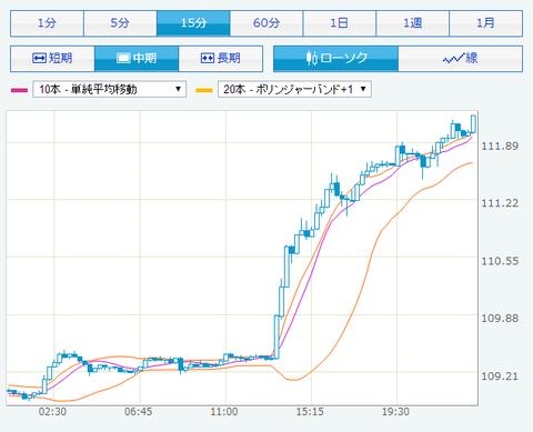米ドル/円レート 2014年10月31日