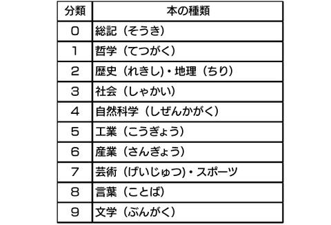 日本十進分類法(国立国会図書館キッズページ)