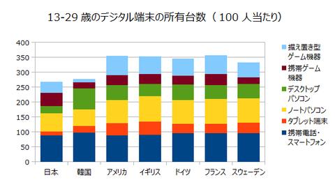 13-29歳のデジタル端末の所有台数(100人当たり)グラフ