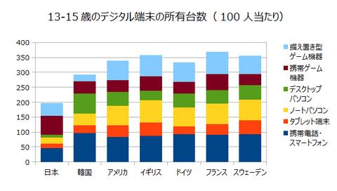 13-15歳のデジタル端末の所有台数(100人当たり)グラフ