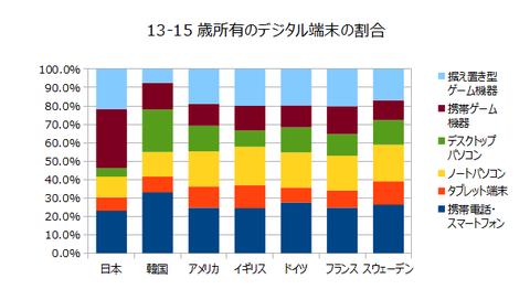 13-15歳所有のデジタル端末の割合グラフ