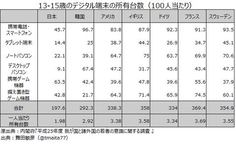 13-15歳のデジタル端末の所有台数(100人当たり)