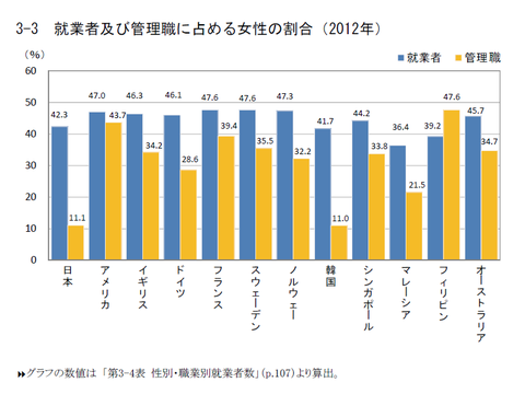 国際労働比較2014:就業者及び管理職に占める女性の割合