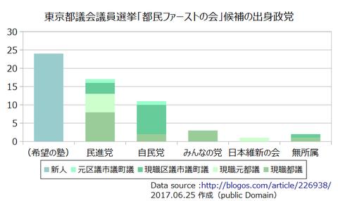 東京都議会議員選挙「都民ファーストの会」候補の出身政党