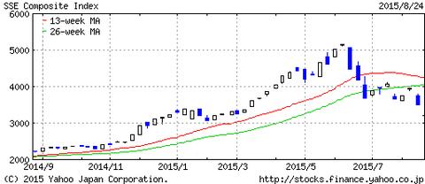 上海総合株価1年