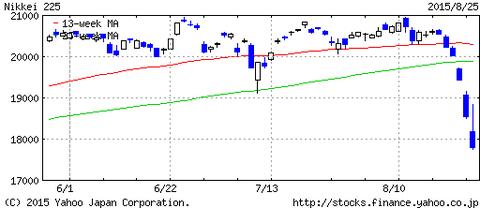 日経平均株価3ヶ月