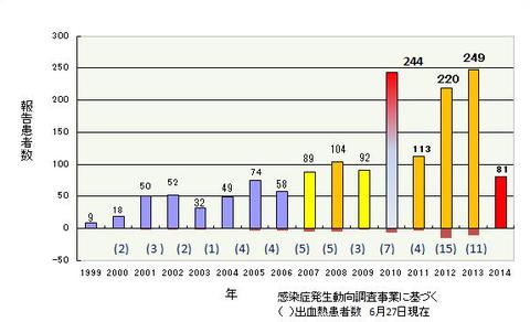 デング熱の患者報告数