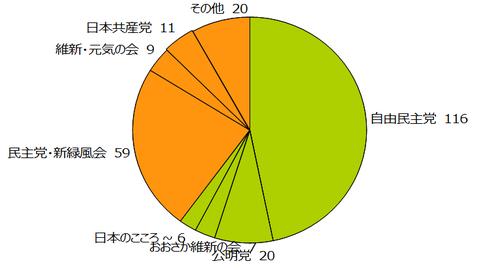参議院勢力円グラフ2016年2月