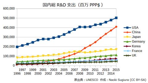 国内総R&D支出
