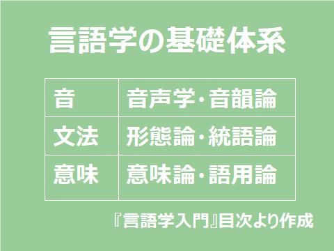 言語学の基礎体系