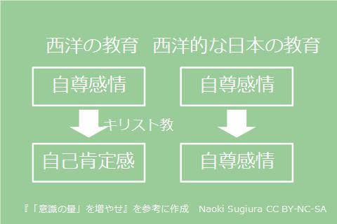 西洋の教育と西洋的な日本の教育