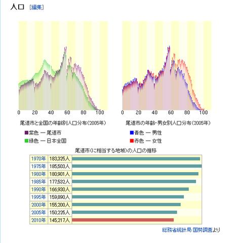 尾道市の人口