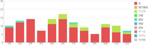 2018年の読書グラフ