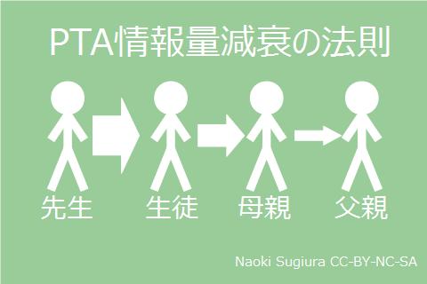 PTA情報量減衰の法則