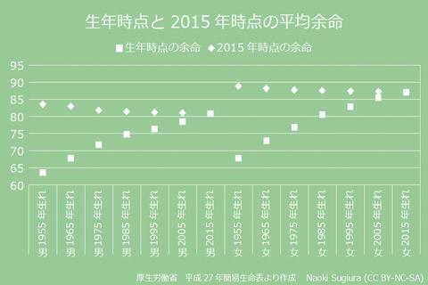 生年時点と2015年時点の平均余命