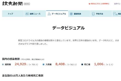 新型コロナウイルス感染者数(読売新聞)