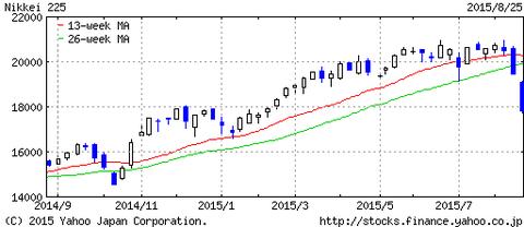 日経平均株価1年