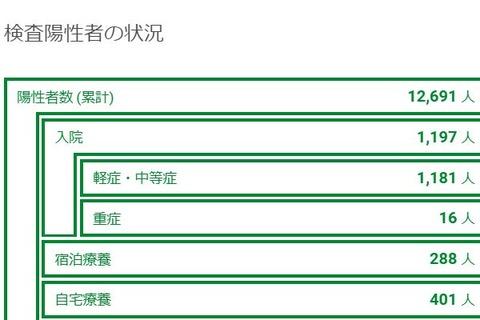 新型コロナウイルスPCR検査陽性者数(東京都発表)