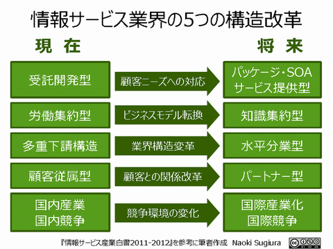 情報サービス業界の5つの構造改革