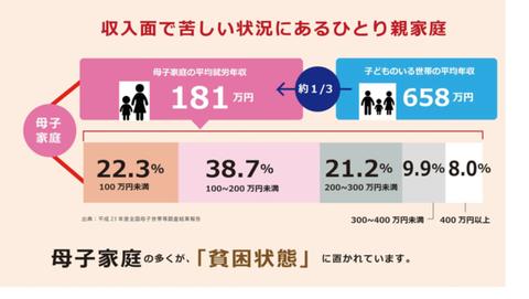 母子家庭の多くが貧困