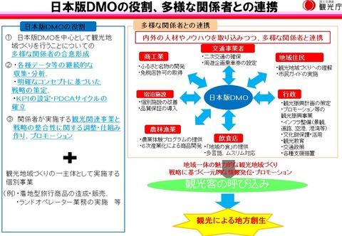 日本版DMOの役割、多様な関係者との連携