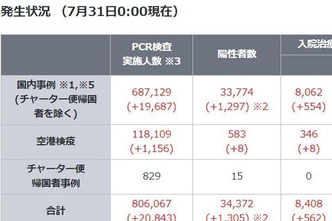 新型コロナウイルスPCR検査陽性者数(厚生労働省発表)