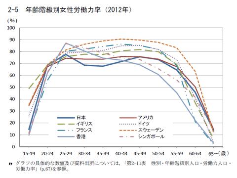国際労働比較2014:年齢階級別女性労働力率