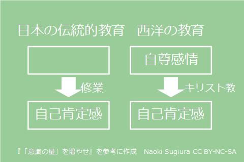 日本の伝統的教育と西洋の教育