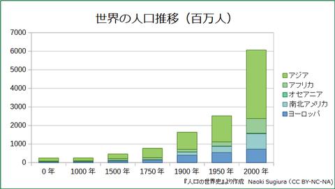 世界の人口推移